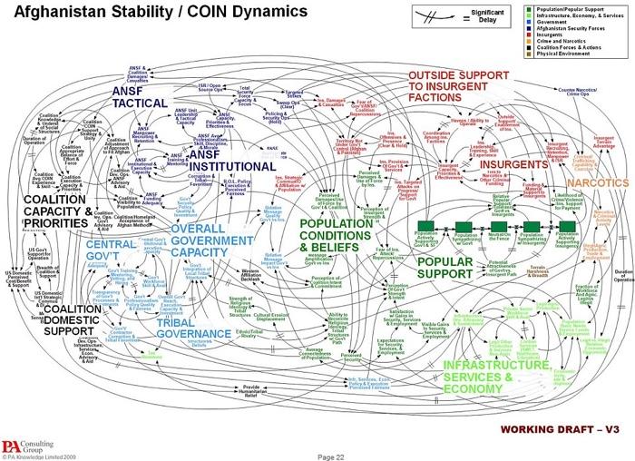 The afganistan slide