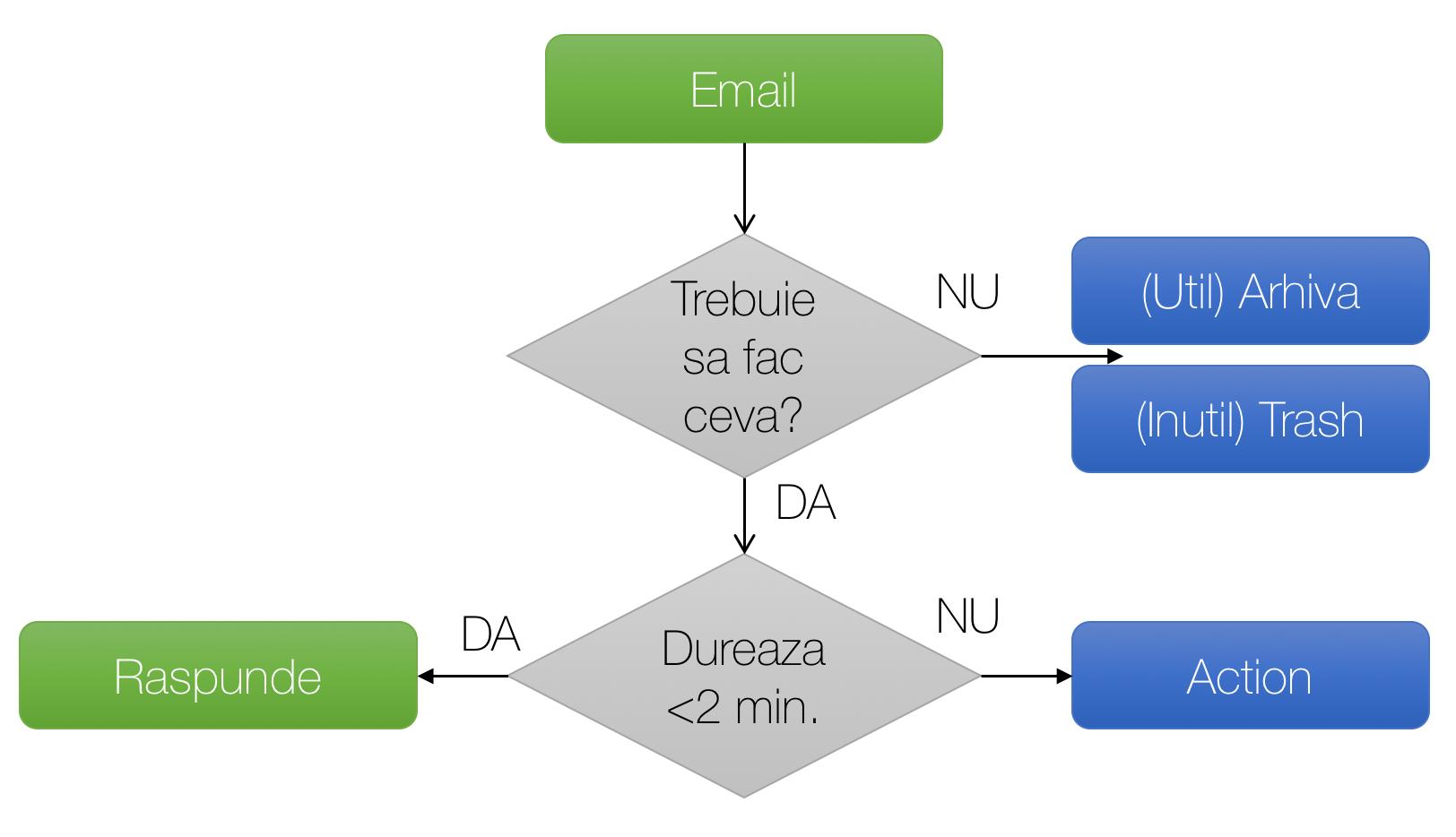 Organizare email